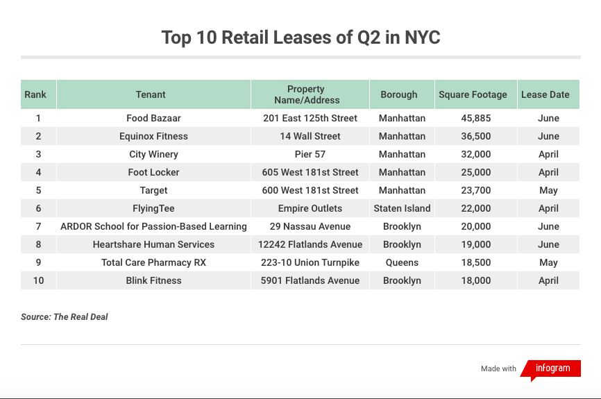 top nyc retail leases Q2 2019