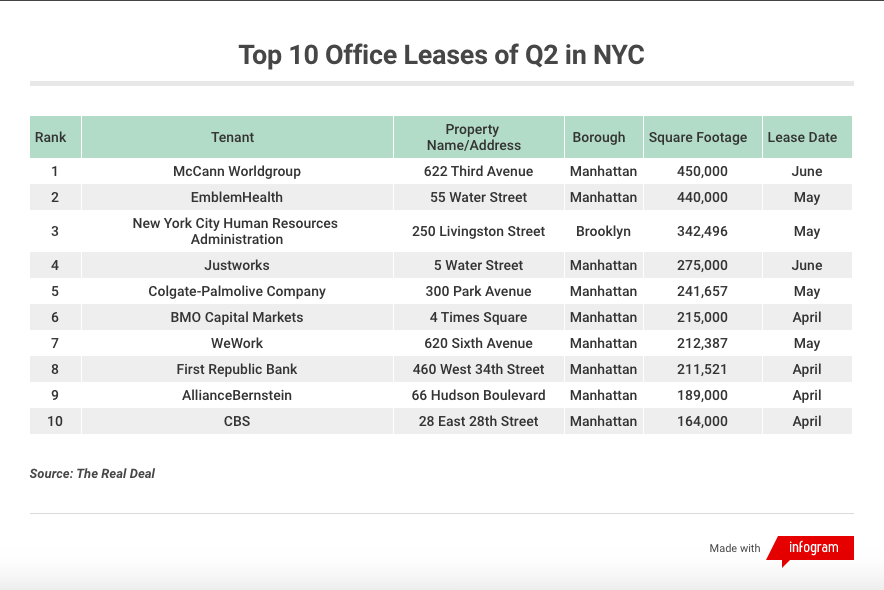 top nyc office leases Q2 2019