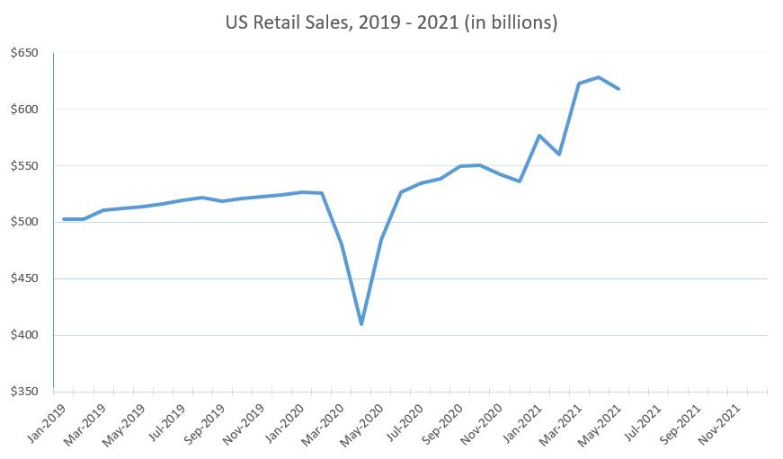 US Retail Sales 2019-2021
