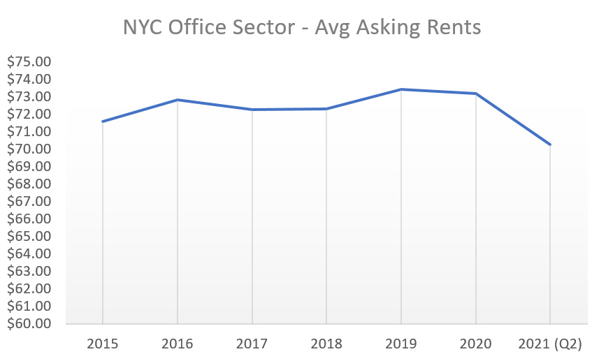 2021 NYC Office Sector Average Asking Rents
