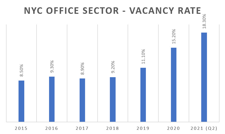 2021 NYC Office Sector Vacancy Rates